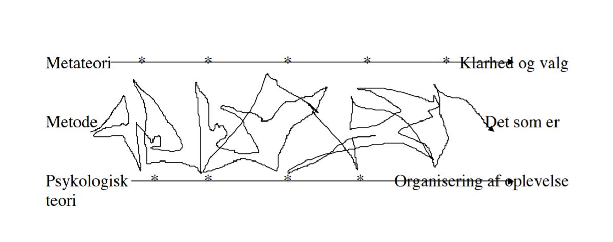 Grafisk fremstilling af gestaltterapeutiske proces